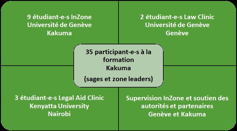 Organisation de InZOne